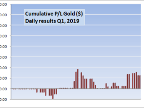 gold-cum Q1 2019