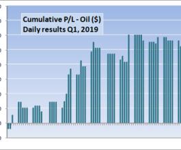 oil – cum p-l q1-2019